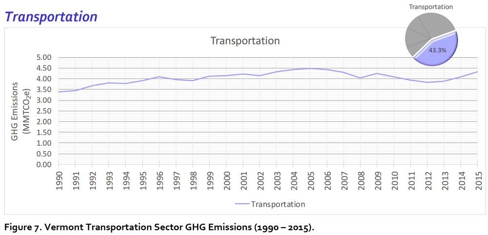 Source: VT Greenhouse Gas Emissions Inventory Update 1990-2013