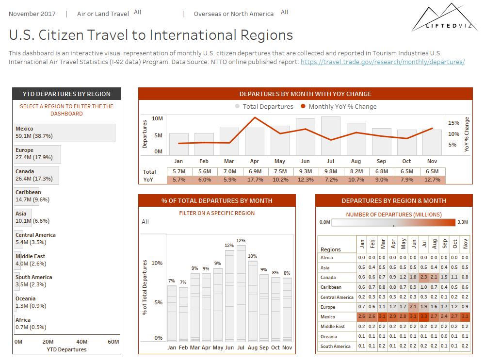 Lifted International Travel Data