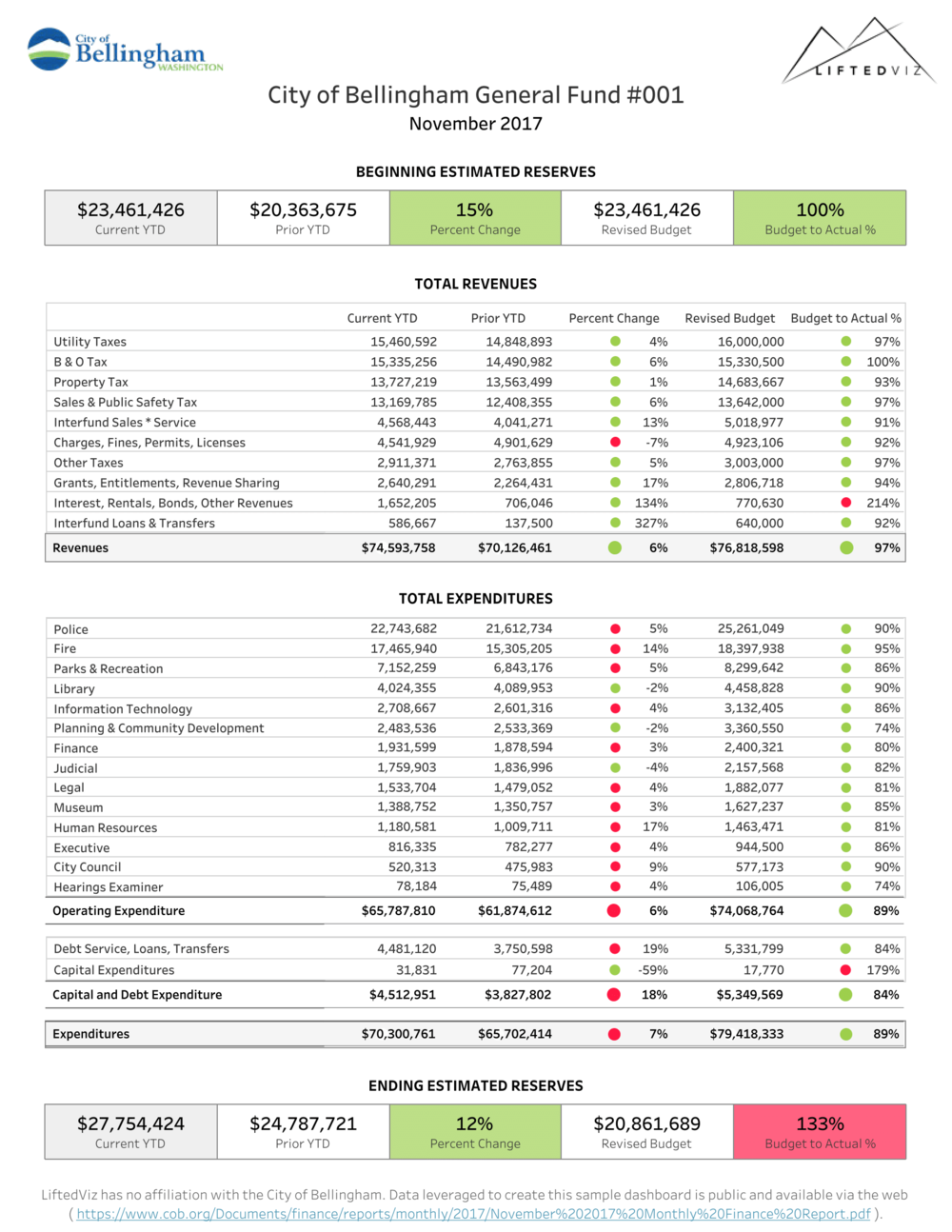Lifted City of Bellingham General Fund Data