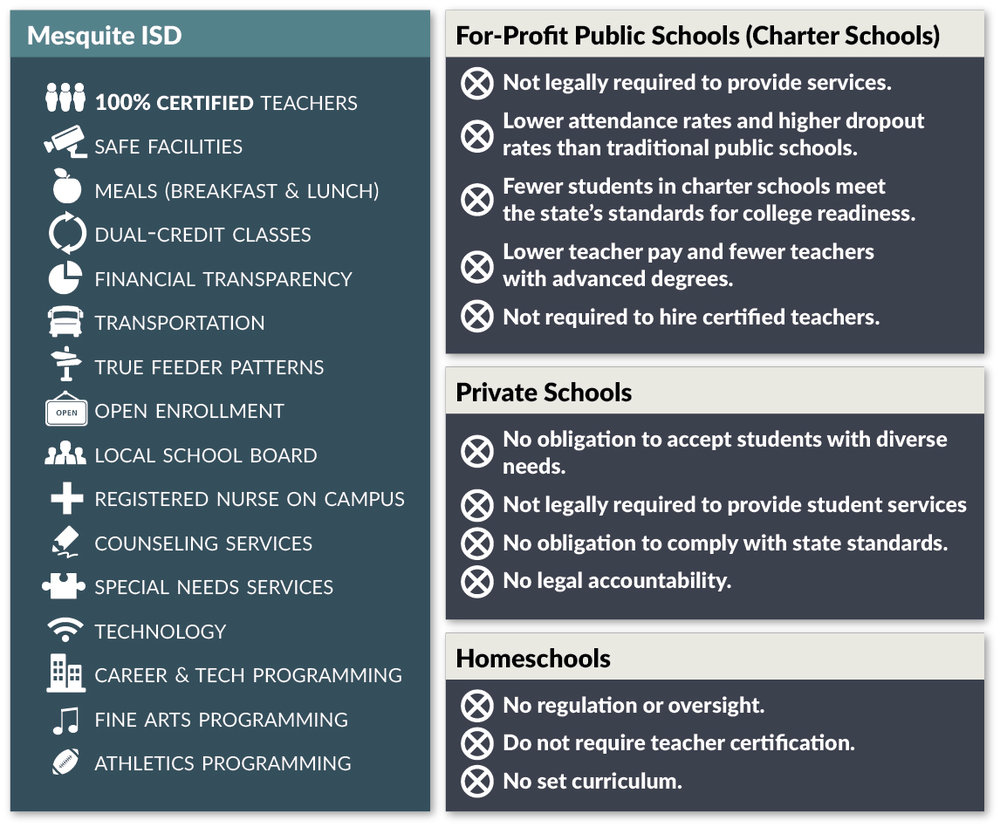 Not All Schools Are Created Equally.Mesquite ISD Offers More Opportunity For Every Student. -