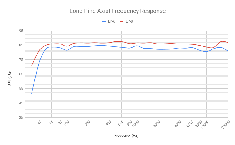 *Measured at 8 meters and .4 Vrms and normalized to .4 Vrms/1 meter. Measured in a hemi-anechoic environment by Pro Sound Testing.  Learn more.