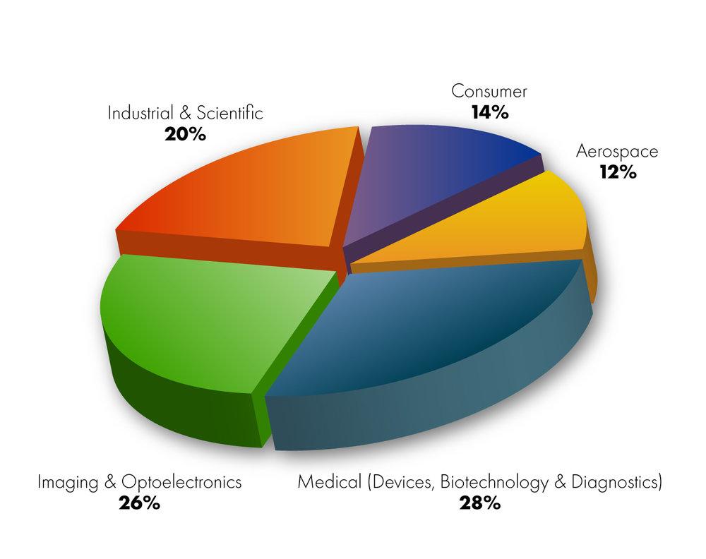 1440-Chart-01-Clients-v02.jpg