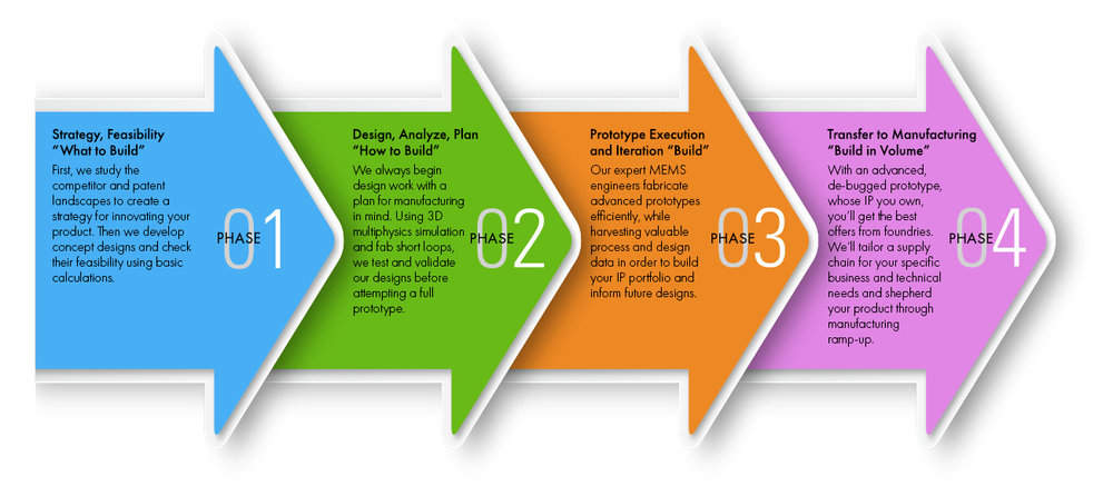 1440-AMFitzgerald-Innovation-Process-Graphic-v02.jpg