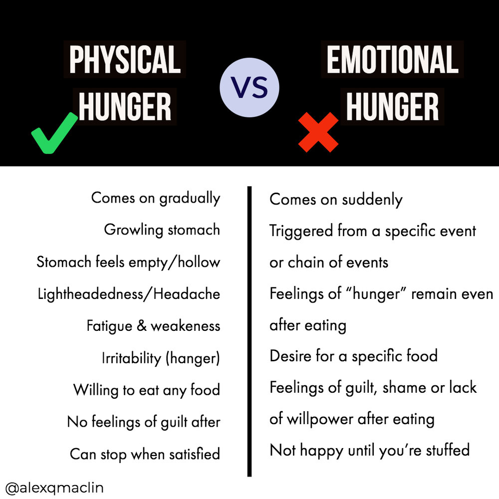 Physical Vs Emotional Hunger.jpg