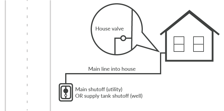 illustration-showing-typical-locations-of-city-or-well-and-house-shutoff-valves.png