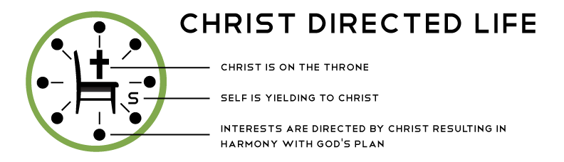 Christ-deirected-life---unbeliever.png