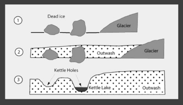 A simple diagram showing how kettle ponds are formed - the Devil's Cauldron is a kettle pond.   Source:  www.landforms.eu