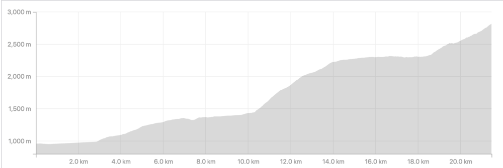 Rila Run Profile