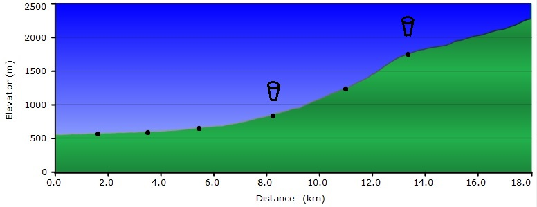 Vitosha Run Profile