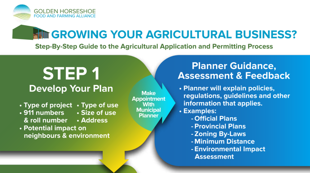 This resource from the Golden Horseshoe Food and Farming Alliance provides a step-by-step guide to permitting and zoning applications for agricultural use.  Click to view PDF .