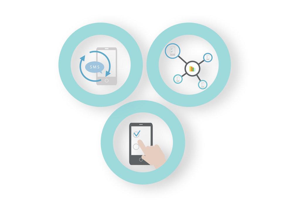Datainsamling & Integration - · Hämta svarsdata i real tid och hantera ärande omgående· Sammanställning och redovisning av svarsdata· Visualisera svarsdata med snygga grafer och diagram· Integrera rapporter med ditt befintliga system