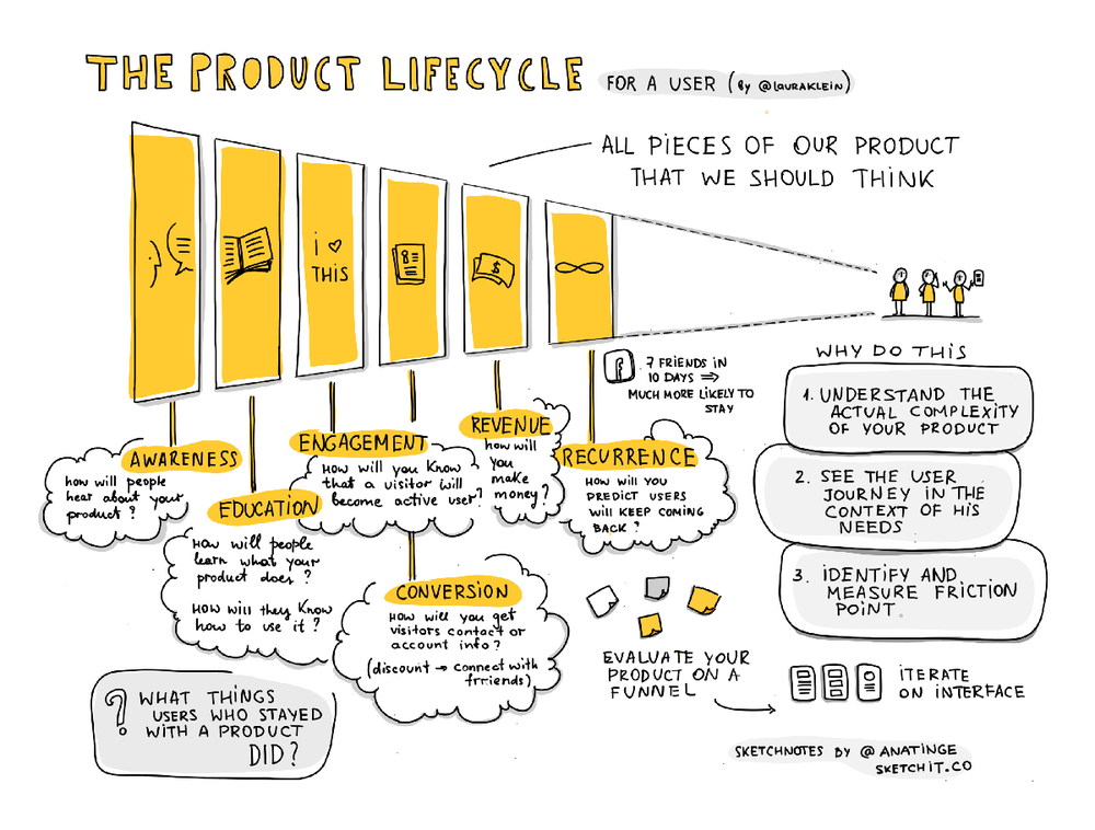 The product lyfecycle
