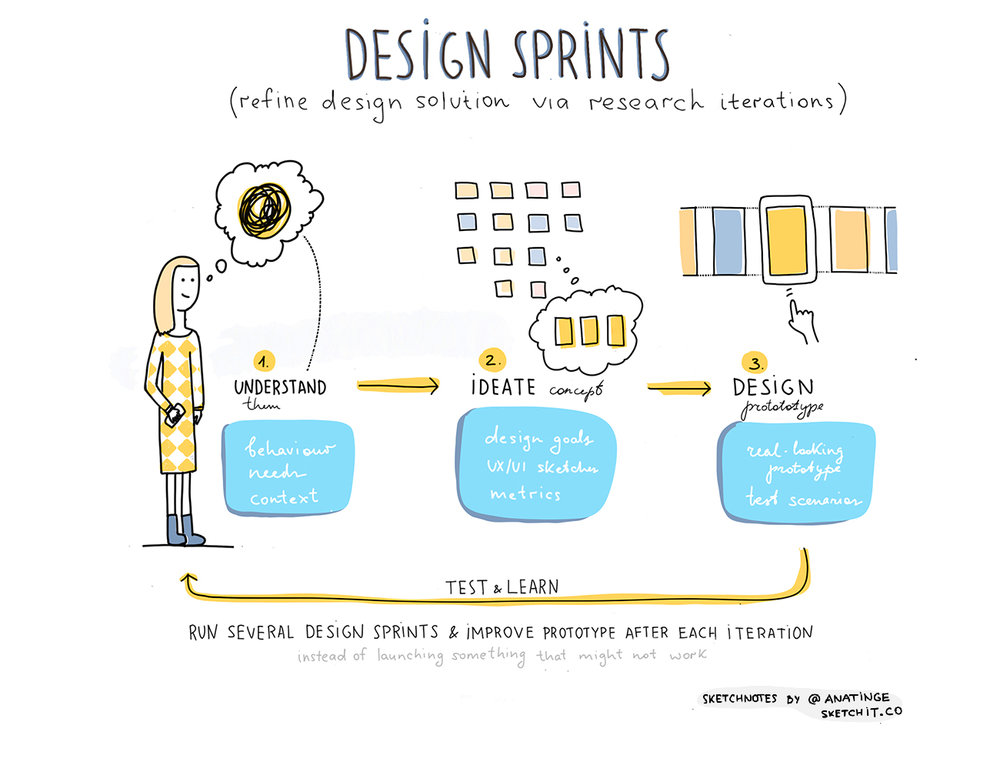 Design sprint in a glance