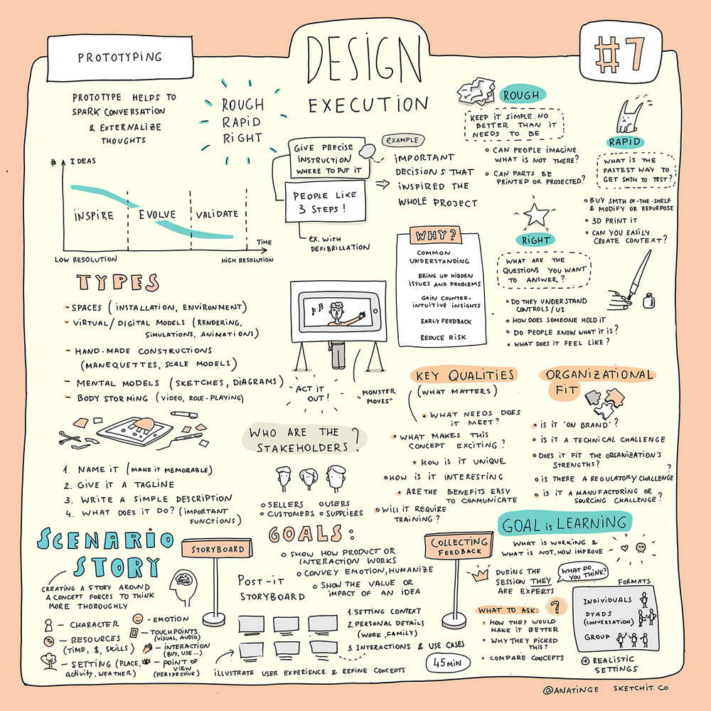 7.1-Prototyping.jpg