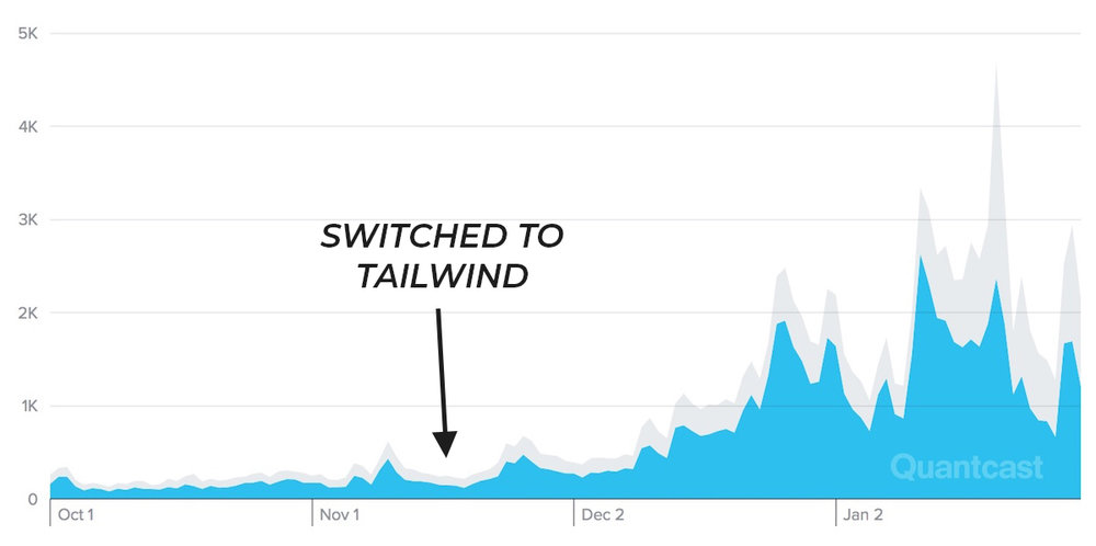 Quantcast Stats Before and After Switching to Tailwind