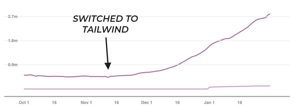 Pinterest Reach Before and After Switching to Tailwind