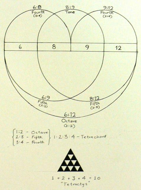 boethian-scale