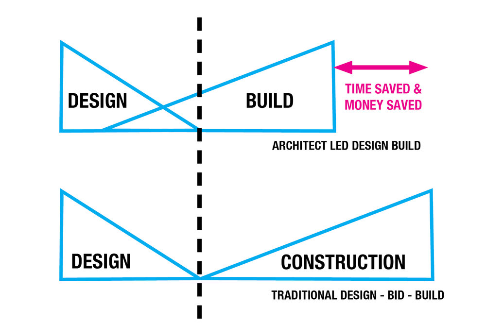 Why Design Build Perimeter Architects Construction