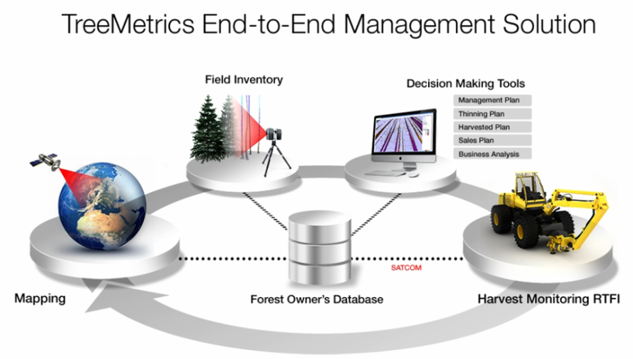 TreeMetrics End-to-End Management Solution