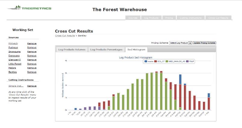 Treemetrics - The Forest Warehouse