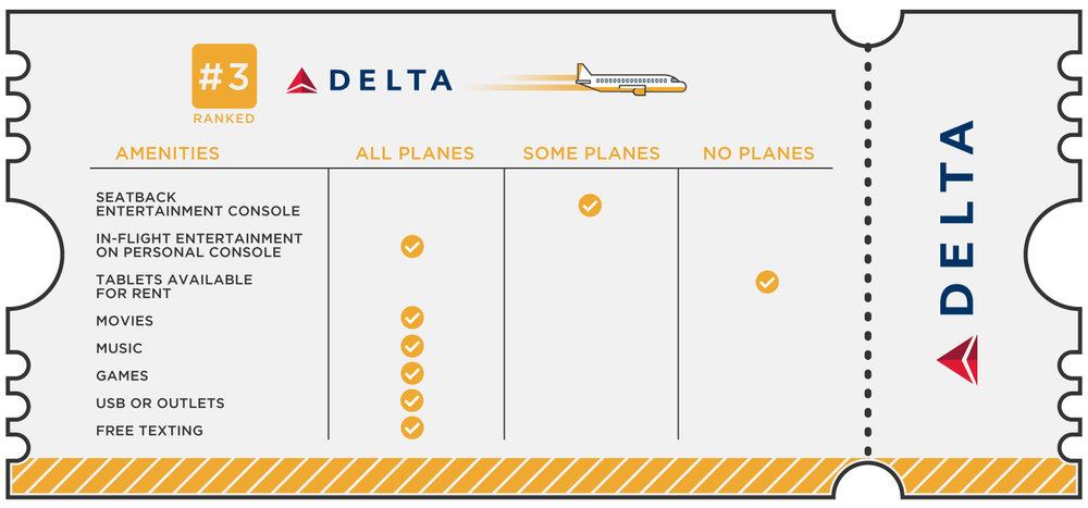 Delta Airline Ranked Third On Inflight Entertainment