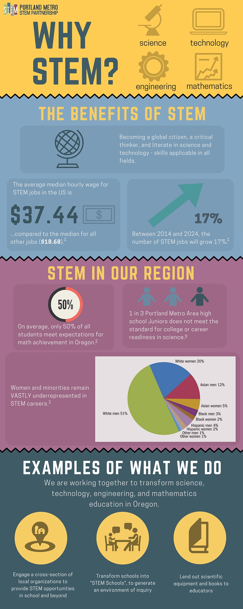 Why-STEM-Infographic-FINAL.jpg
