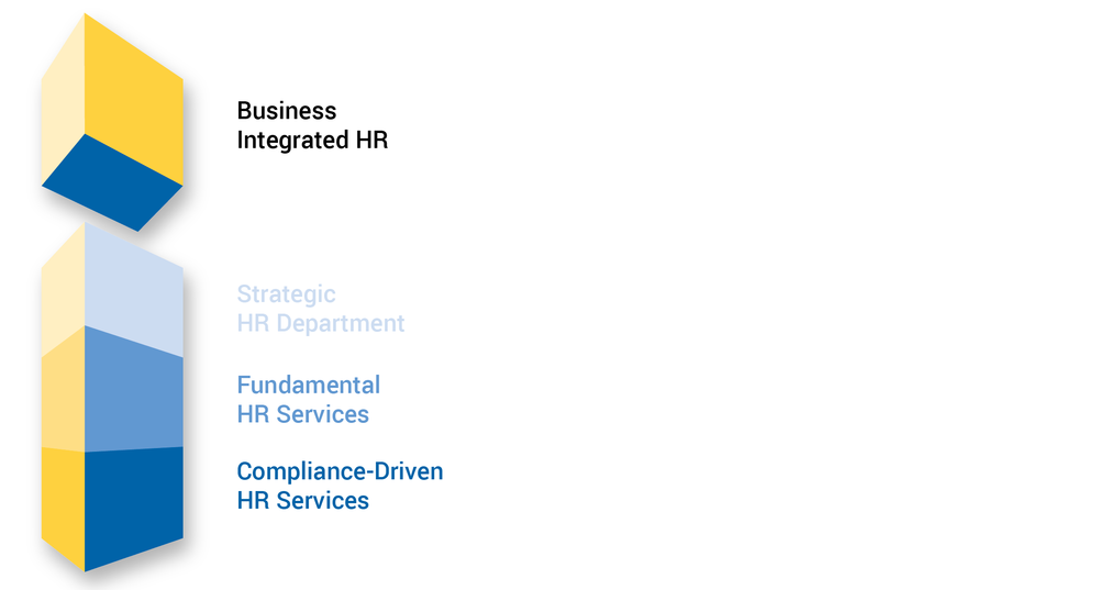 Business Integrated Human Resources