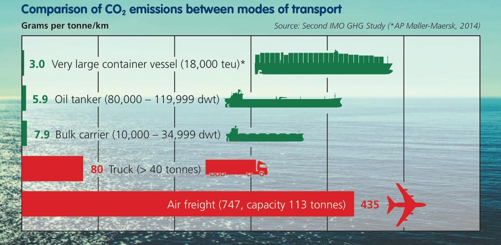 CO2 transport.png