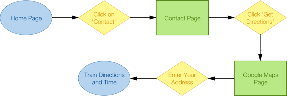 Copy of Find Directions