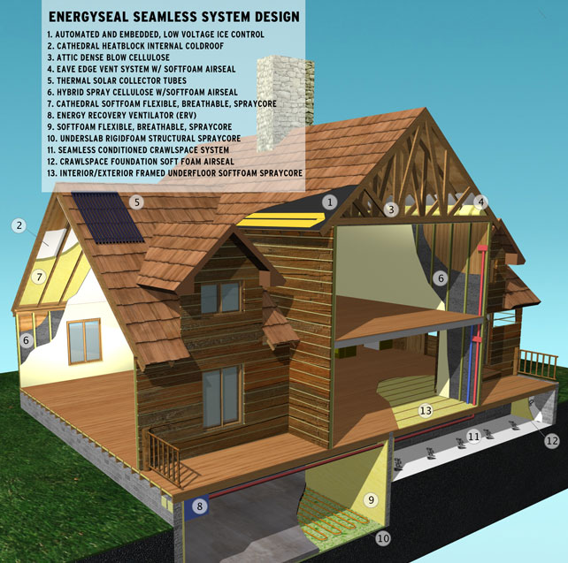 Energy Seal System - Energy Seal reduces energy utilization up to 50% which will save you money on energy use and consumption. Ice dams and moisture issues are a major problem in climates that see as much snow as we do. An ice dam is created when a ridge of ice forms at the edge of a roof and prevents melting snow from draining off. Water then backs up behind this dam and will leak into your home causing damage to walls, ceilings, insulation, and other areas. Energy Seal eliminates the creation of these ice dams, which in turn, helps avoid moisture issues. Bio and recycled content is used in Energy Seal insulation, aiding in the sustainability of our environment. Being comfortable in your home is also a main concern. Heat loss, and cold or dirty air entering your house can make being comfortable in your home very difficult. With Energy Seal, you won't have to worry about having healthy, comfortable, clean air. For more information on Energy Seal, please visit their website at www.energyseal.net.
