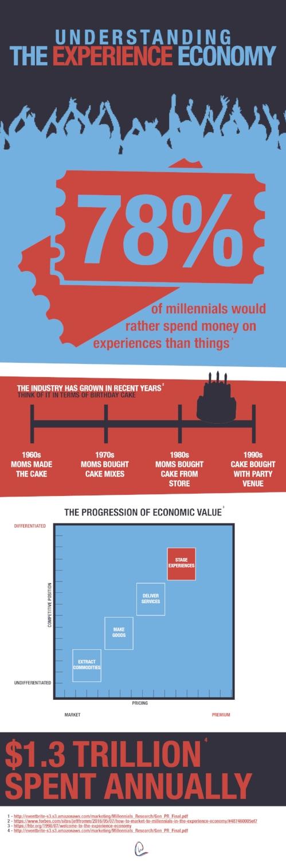 Understanding the Experience Economy, Cameron West.jpg