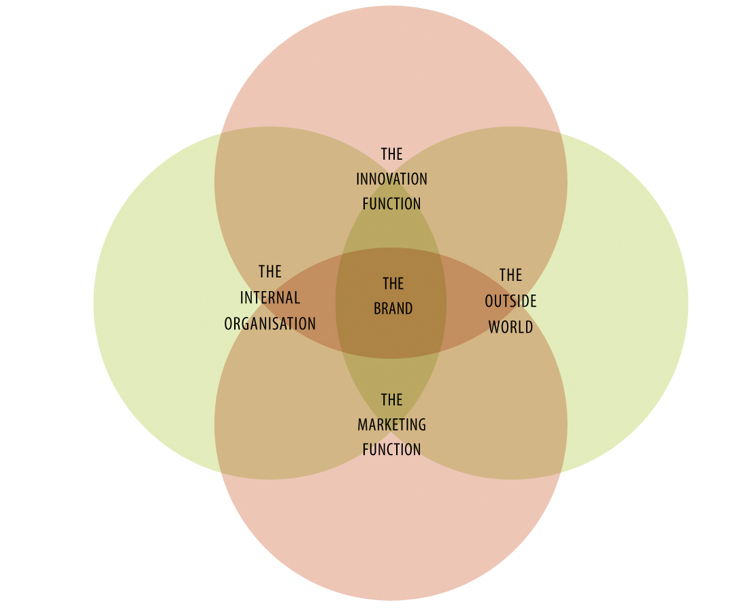 Source: InnovationManagement.se, n.d.