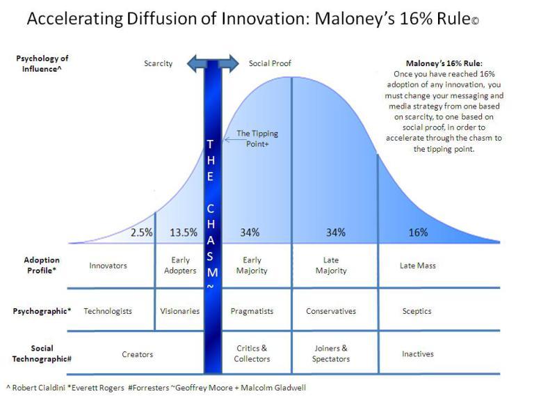 Source: Maloney, 2010