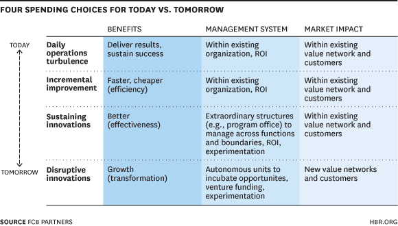 Source:  Harvard Business Review , 2014