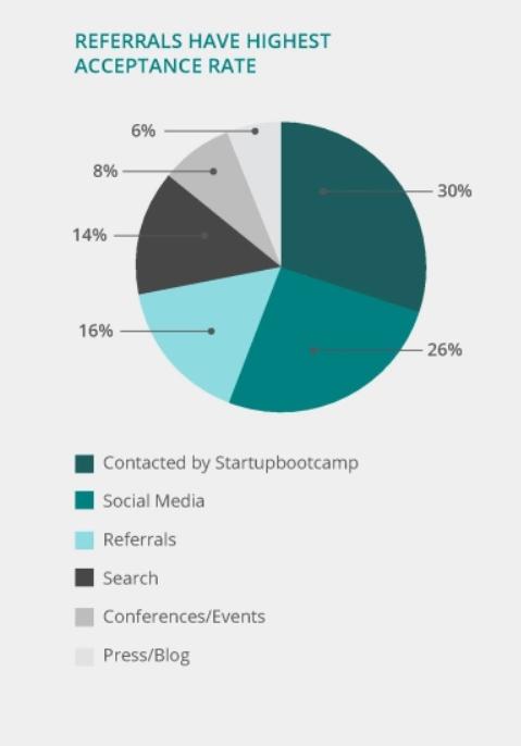 Source: Startupbootcamp, 2017