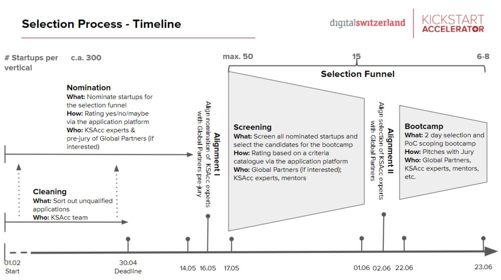 Source:  Kickstart Accelerator Selection Process , 201