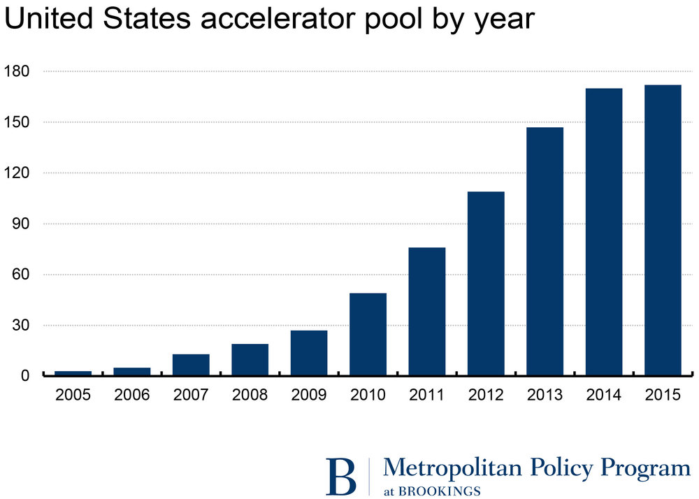 accelerator-by-year.jpg