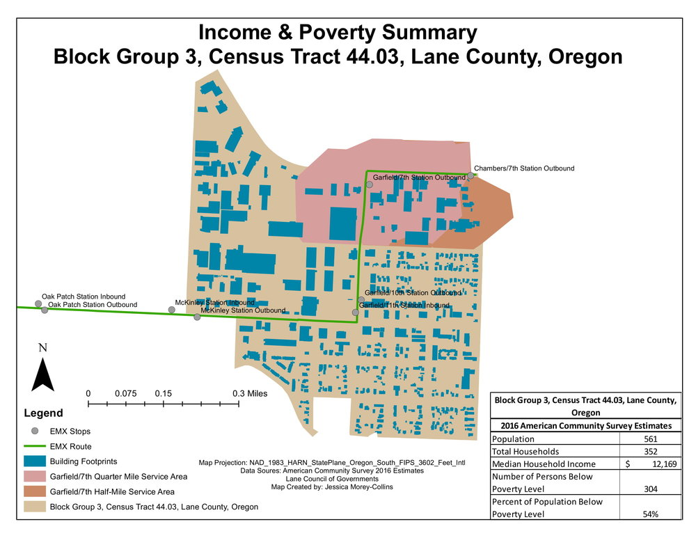 Income & poverty summary for environmental analysis of a new public transportation line in Eugene, Oregon.