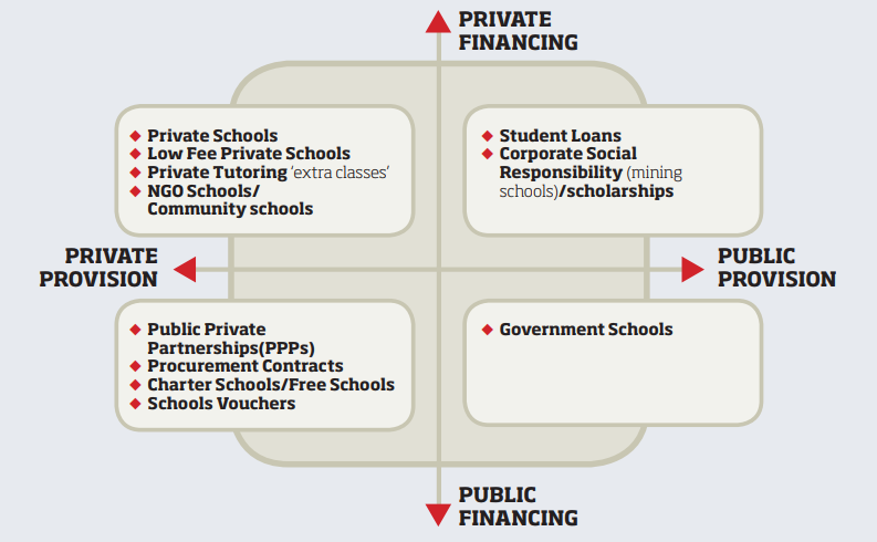 The diagram below outlines examples of education privatisation using the financing and provision classifications.
