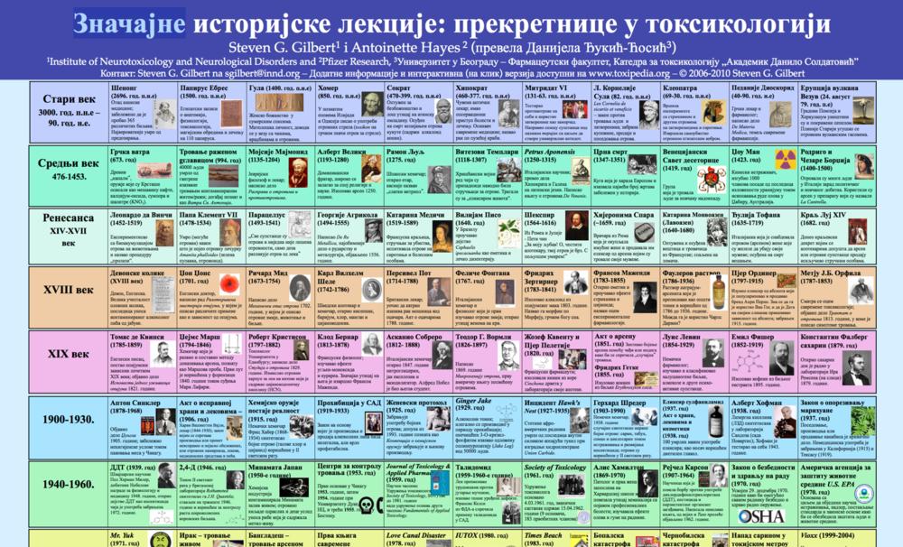 Copy of Serbian Cyrillic