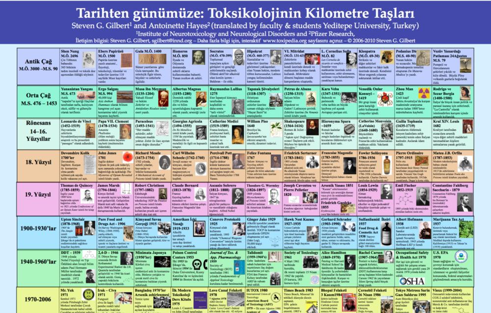 Copy of Turkish