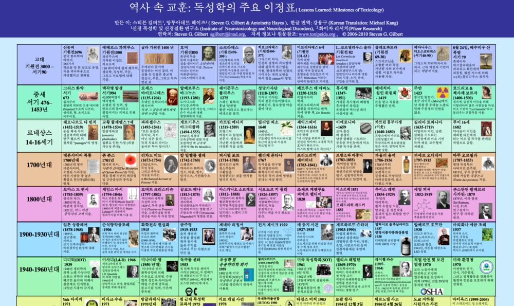 Copy of Korean