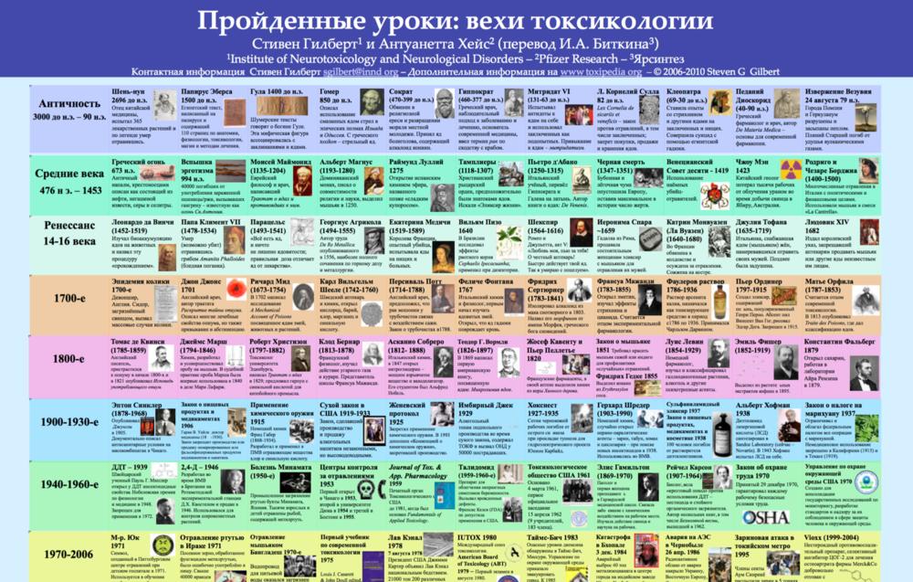Copy of Russian