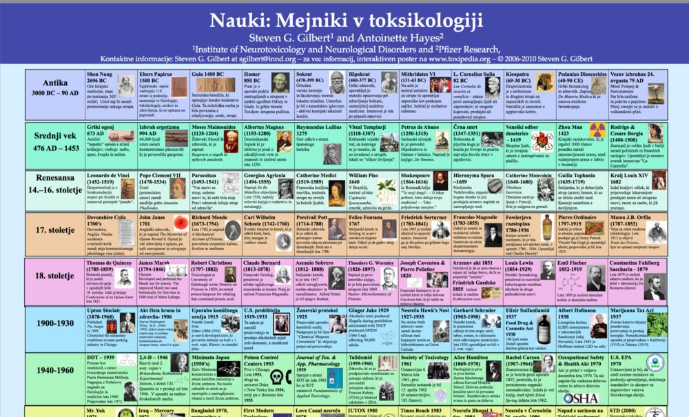 Copy of Slovenian