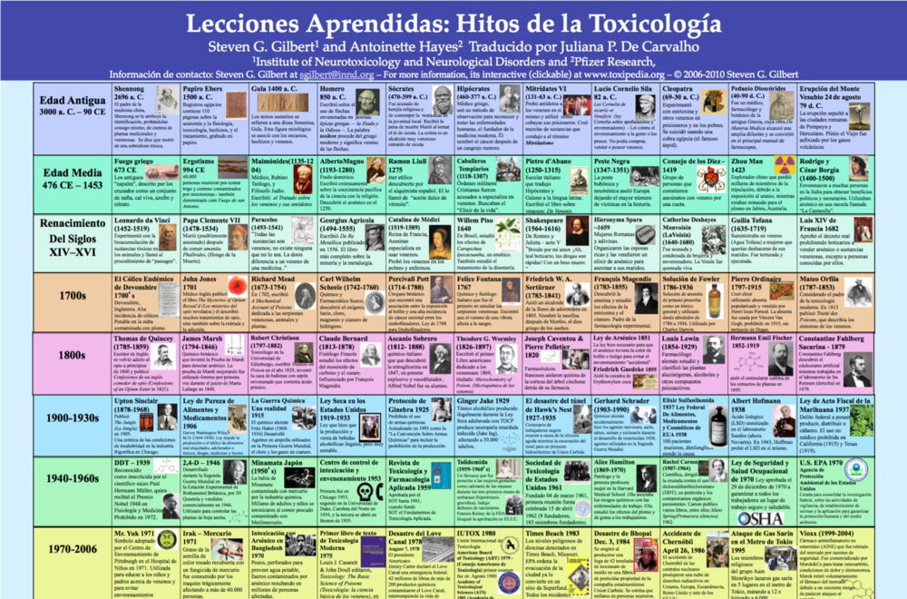 Spanish Milestone's Poster Image