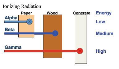 Ionizing Radiation.jpg