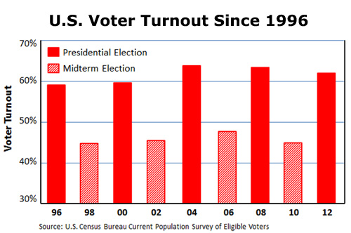 Presidential Elections are close and over 1/3 of eligible voters don't vote - In addition, during midterm campaigns, over half of people don't vote. This misses a major opportunity for voters to have an impact on critical issues impacting our society.