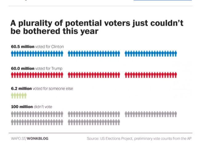100 Million eligible voters in the US did not vote in the 2016 presidential election -