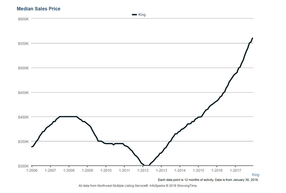 King County Median Sales Price 2006 to 2017 NWMLS.png
