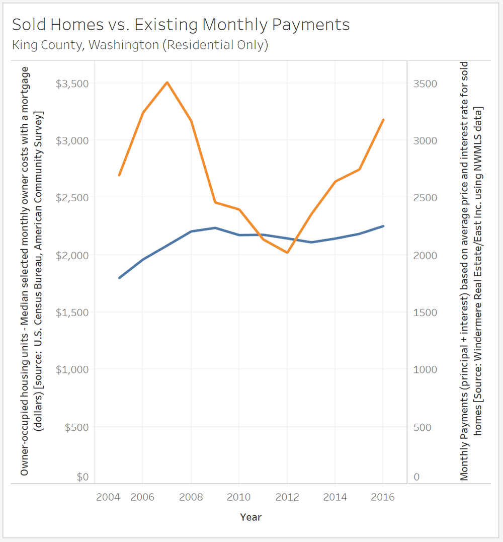 Sold Homes vs Existing Home Payments.png